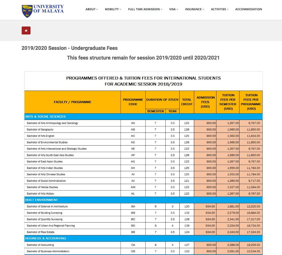 マレーシア留学の大学の学費