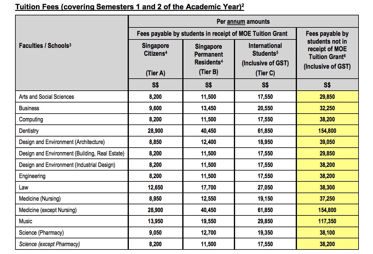 シンガポールの大学の学費