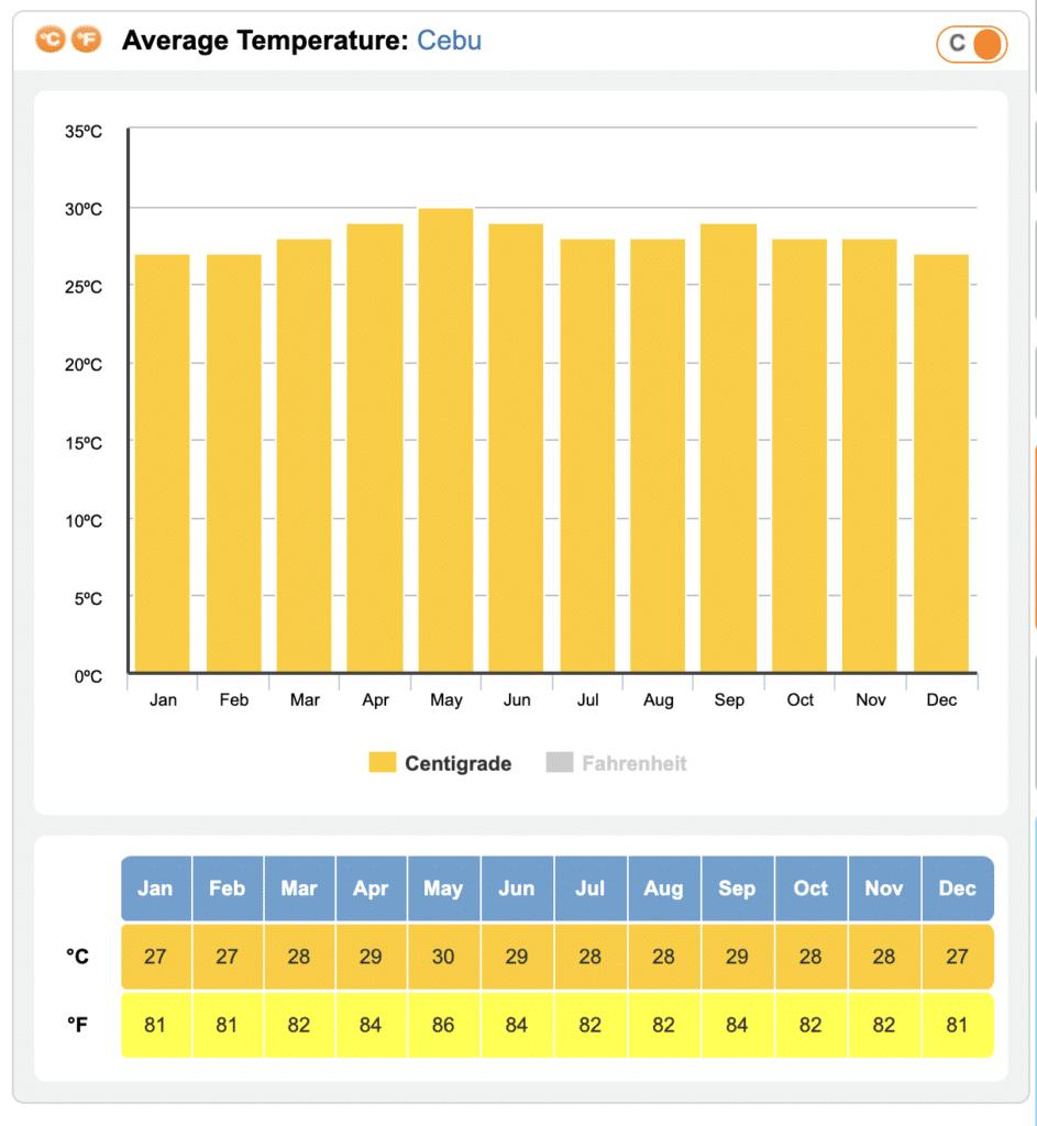 セブの平均気温