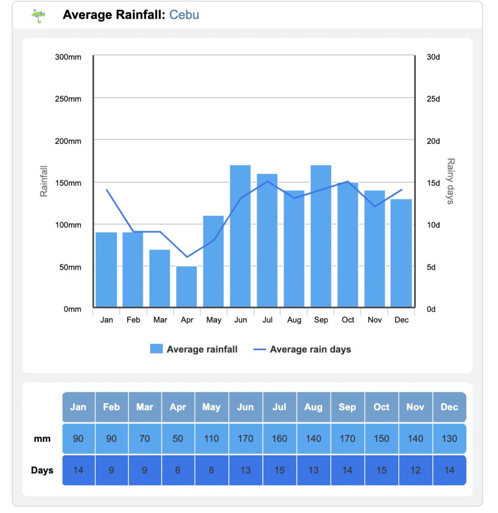 セブの平均降水量